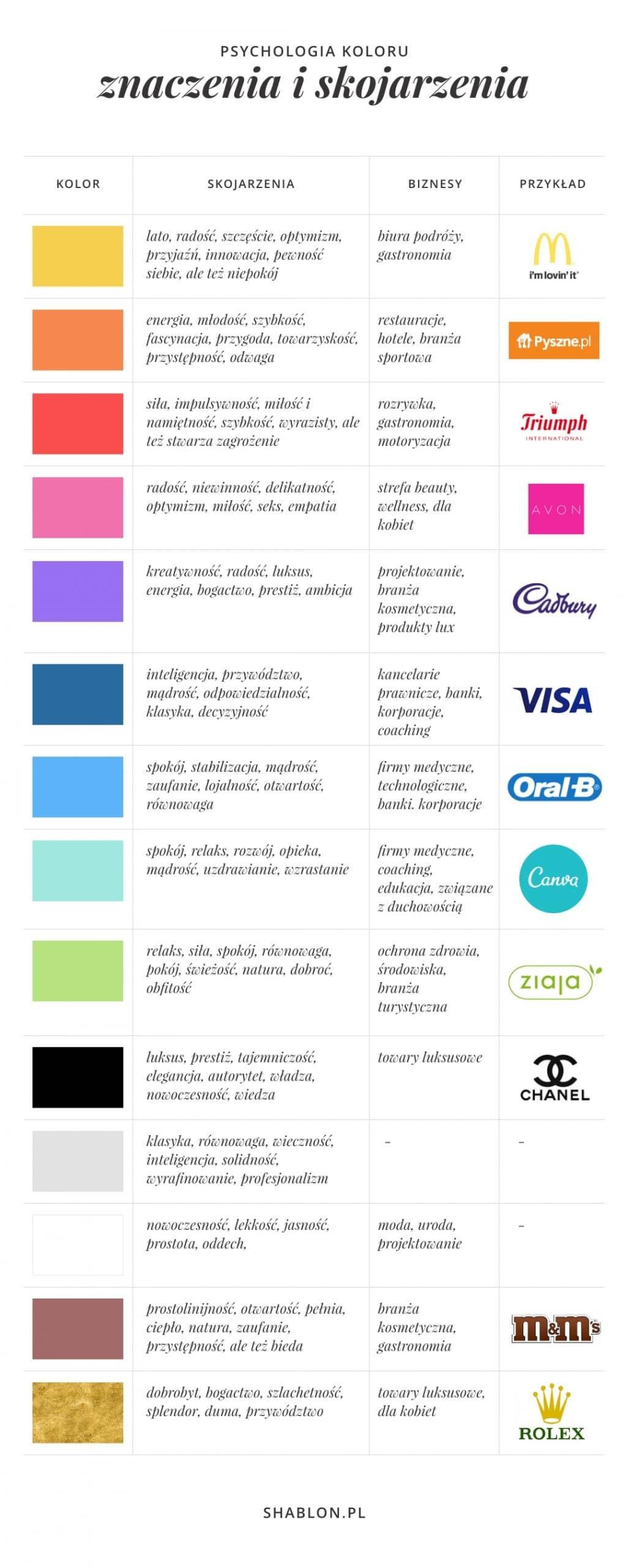 Psychologia koloru i dobieranie kolorów firmowych